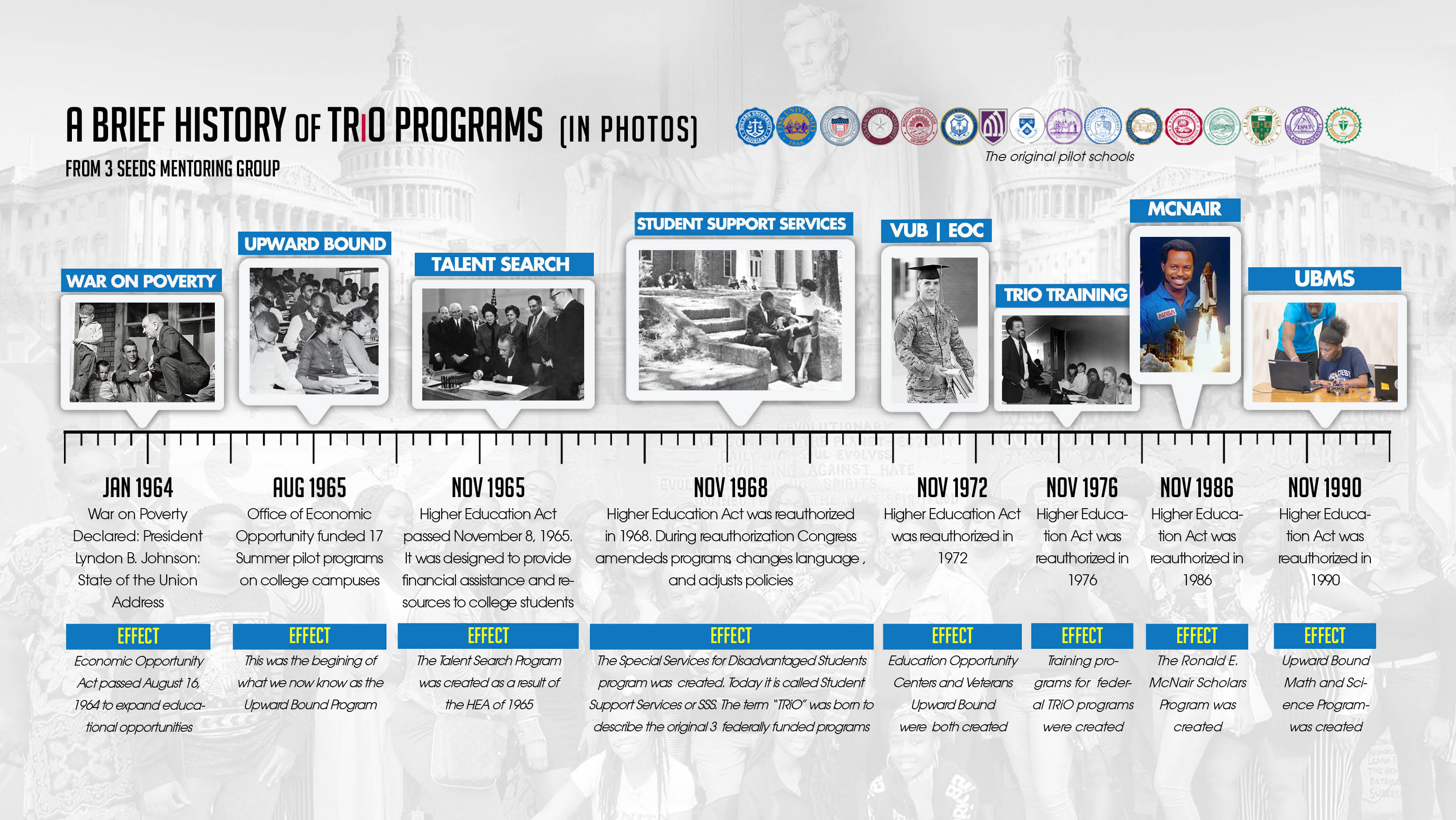 trio history
